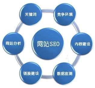 你最喜欢的seo网站/博客是什么?为什么?_博客可以做seo吗_做企业网站模板可以seo